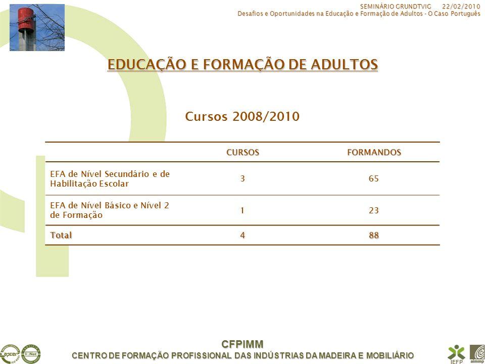 CENTRO DE FORMAÇÃO PROFISSIONAL DAS INDÚSTRIAS DA MADEIRA E MOBILIÁRIO