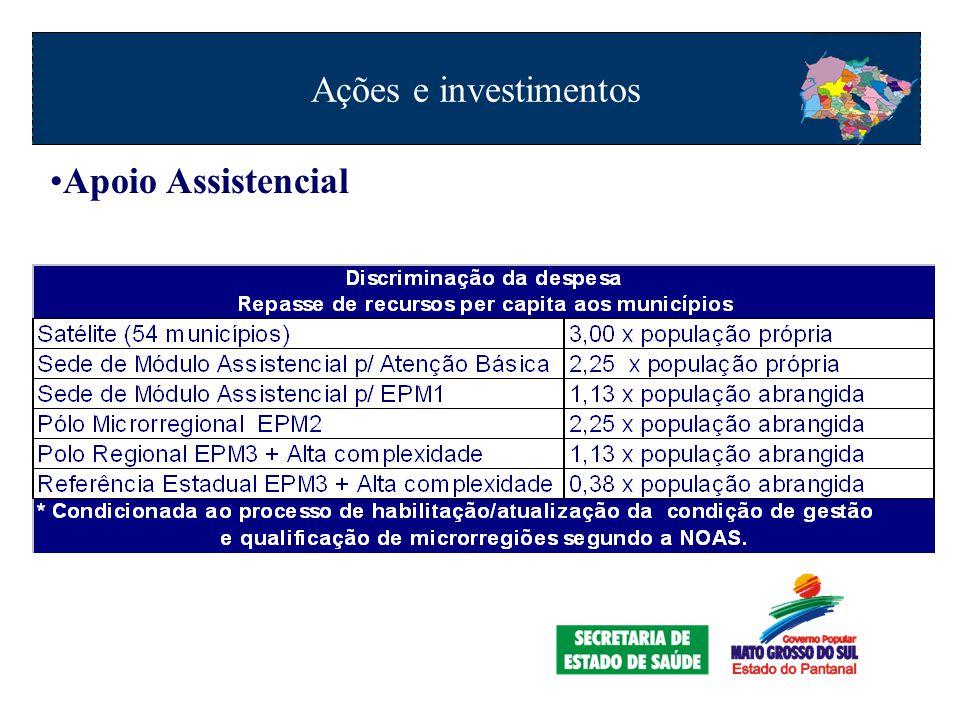 Ações e investimentos Apoio Assistencial