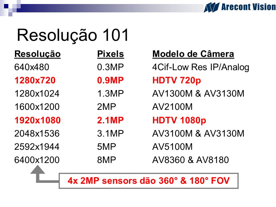 Resolução 101 Resolução Pixels Modelo de Câmera