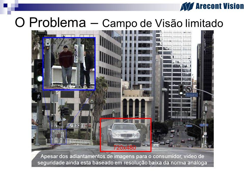 O Problema – Campo de Visão limitado