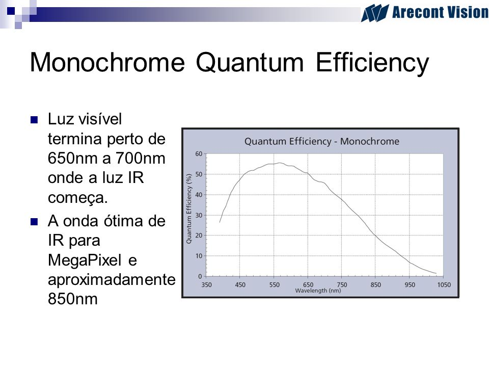 Monochrome Quantum Efficiency