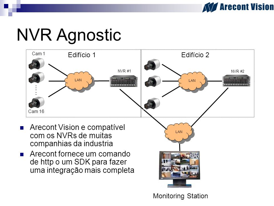 NVR Agnostic Cam 1. Edifício 1. Edifício 2. NVR #1. NVR #2. LAN. LAN. ….. Cam 16.