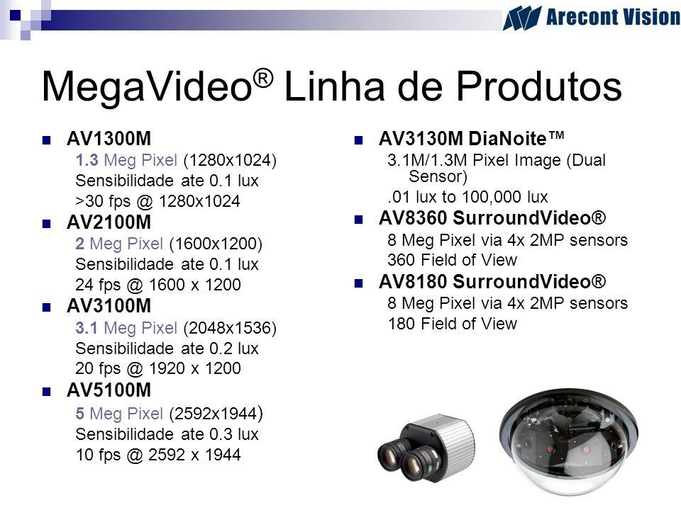 MegaVideo® Linha de Produtos