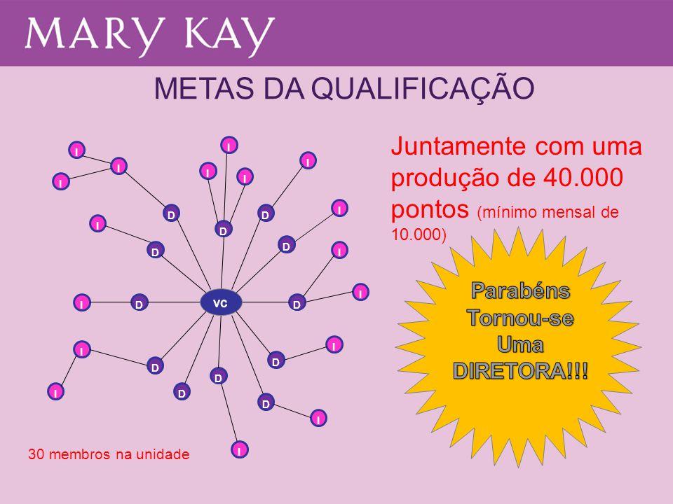 METAS DA QUALIFICAÇÃO Juntamente com uma produção de 40.000 pontos (mínimo mensal de 10.000) I. I.