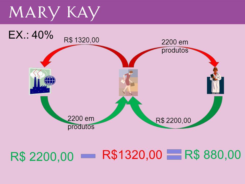 R$1320,00 R$ 880,00 R$ 2200,00 EX.: 40% R$ 1320,00 2200 em produtos