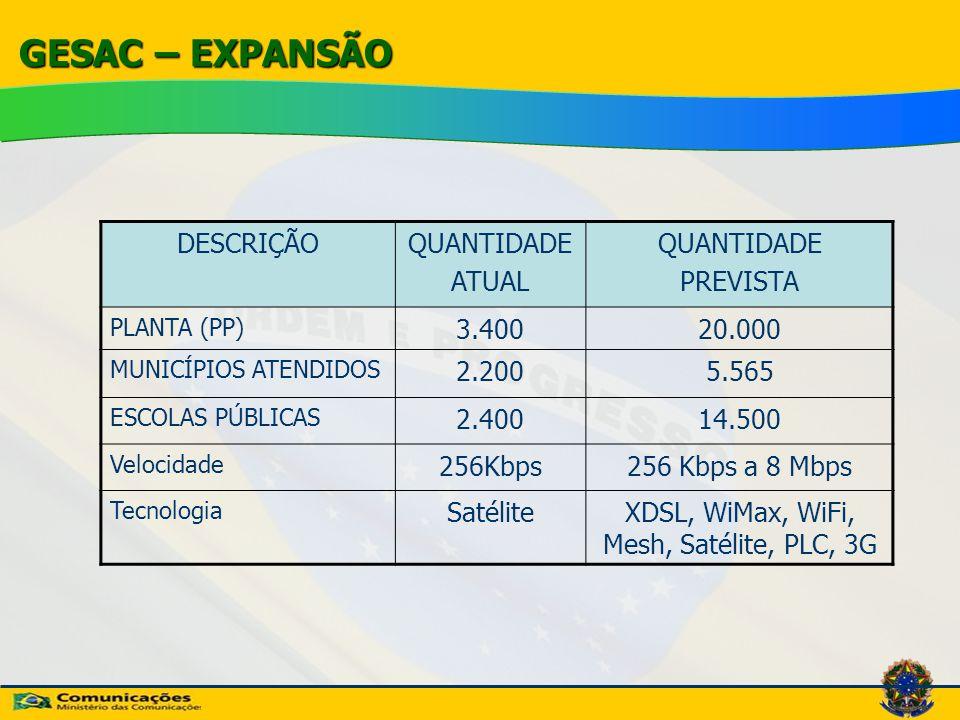 XDSL, WiMax, WiFi, Mesh, Satélite, PLC, 3G