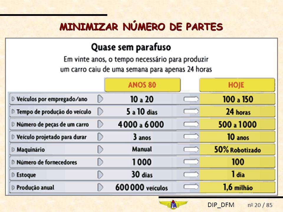 MINIMIZAR NÚMERO DE PARTES