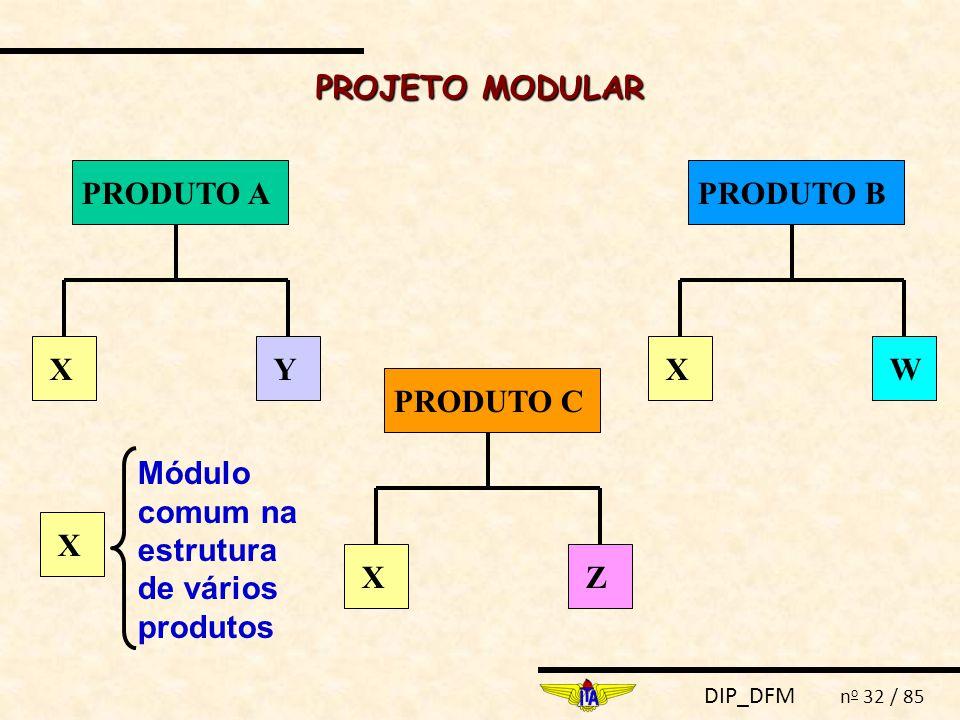 PROJETO MODULAR PRODUTO A. PRODUTO B. X. X. Y. W. PRODUTO C. X. Módulo comum na estrutura de vários produtos.