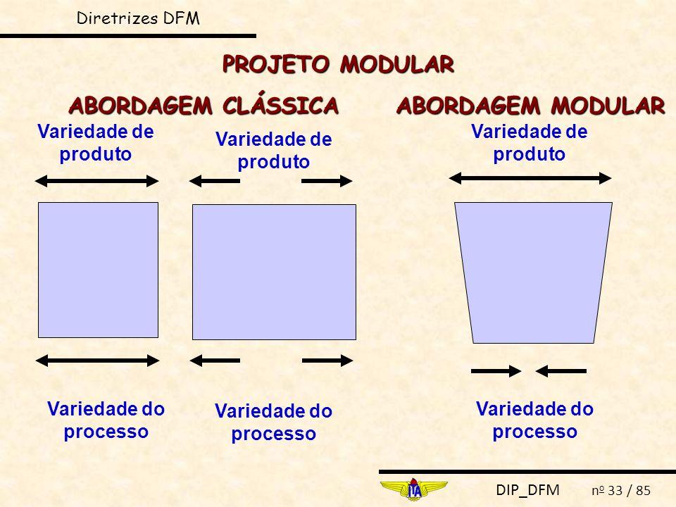 PROJETO MODULAR ABORDAGEM CLÁSSICA ABORDAGEM MODULAR