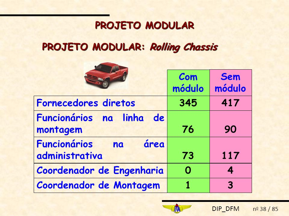 PROJETO MODULAR: Rolling Chassis