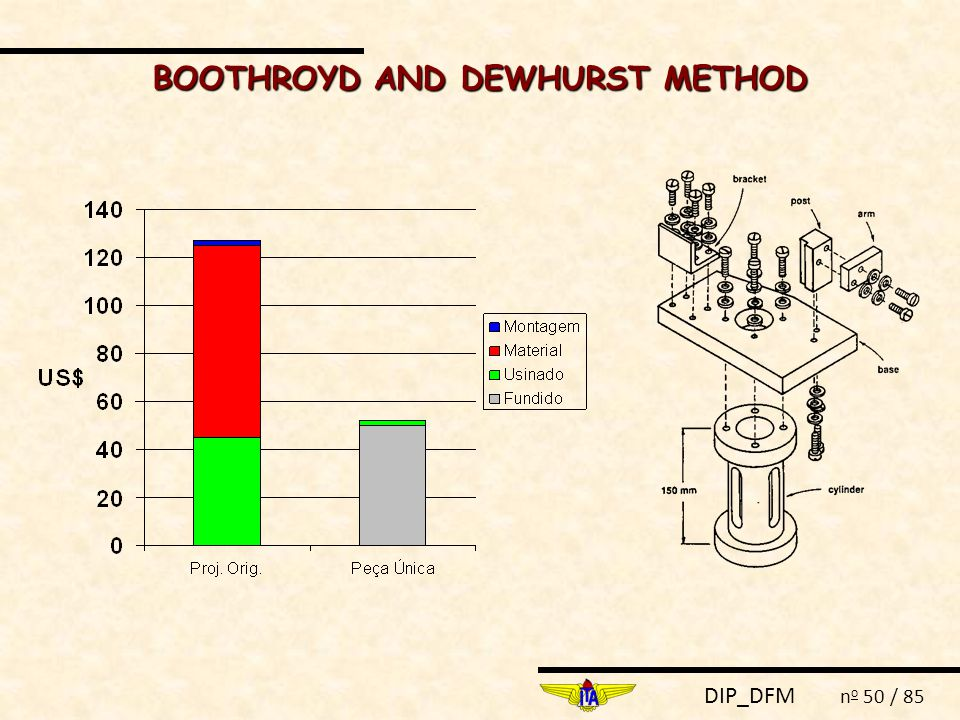 BOOTHROYD AND DEWHURST METHOD