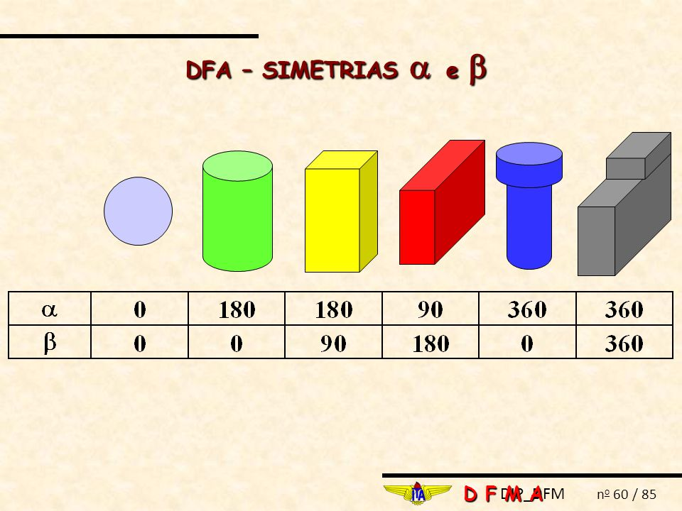 DFA – SIMETRIAS  e  D F M A