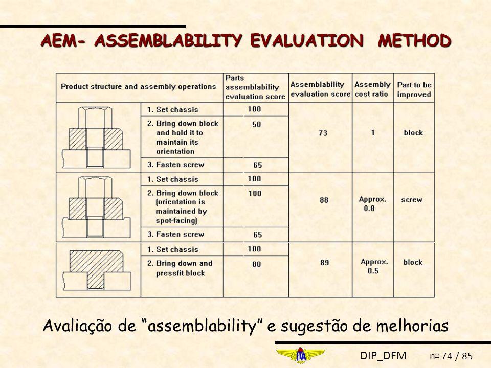 AEM- ASSEMBLABILITY EVALUATION METHOD