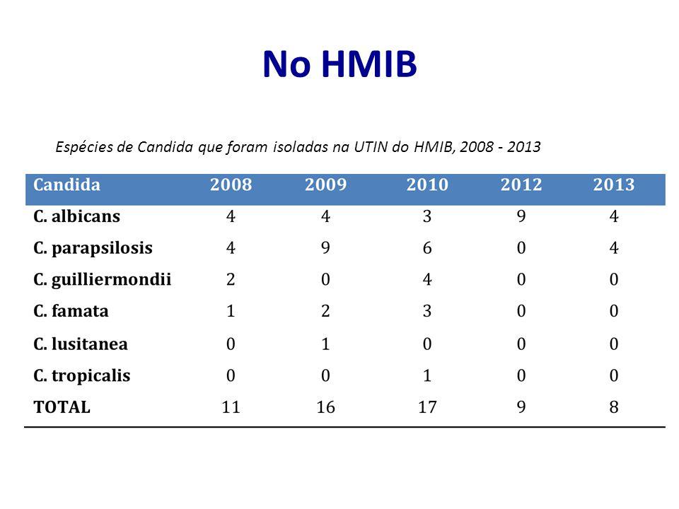 No HMIB Espécies de Candida que foram isoladas na UTIN do HMIB, 2008 - 2013
