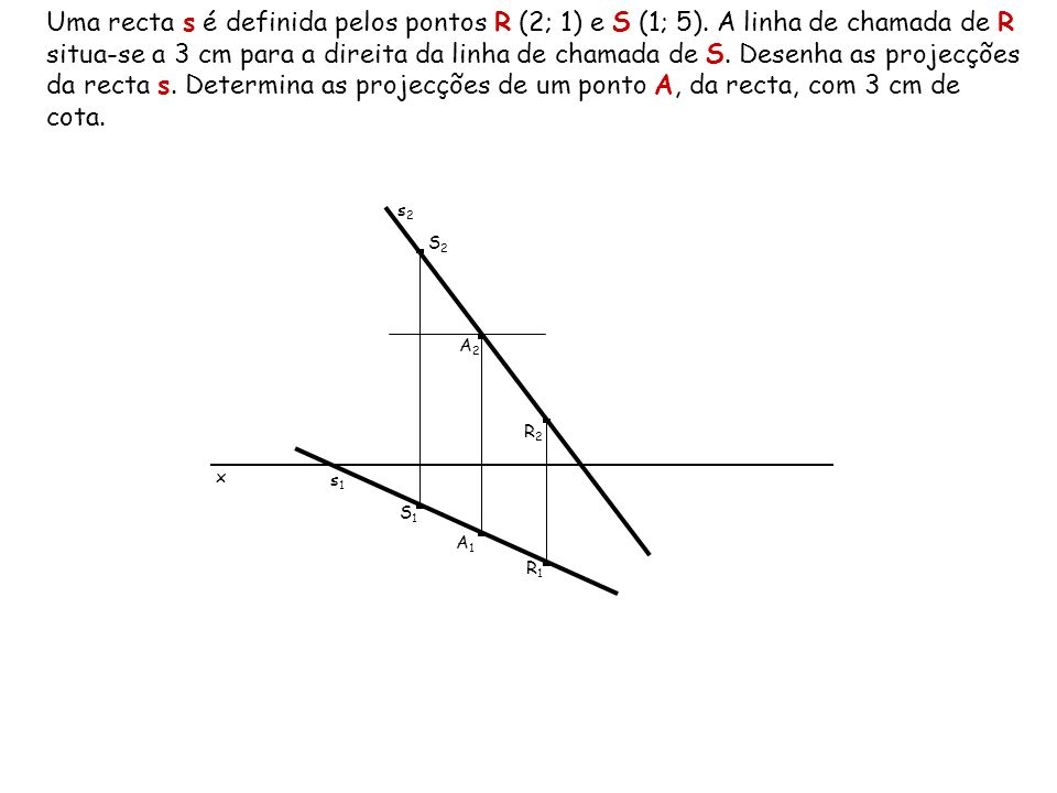 Uma recta s é definida pelos pontos R (2; 1) e S (1; 5)