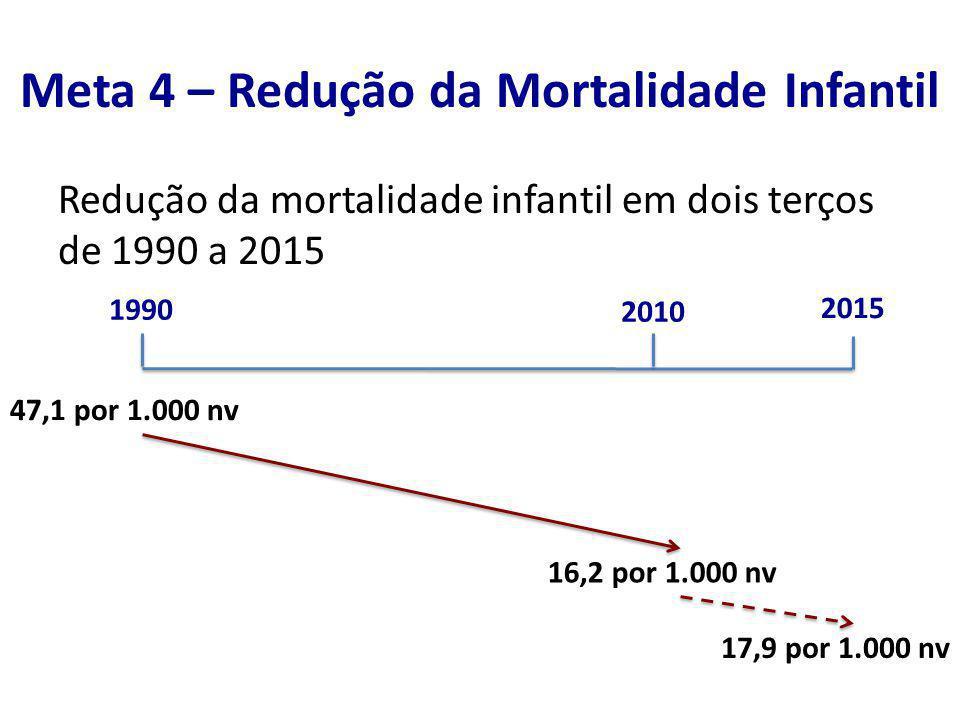 Meta 4 – Redução da Mortalidade Infantil