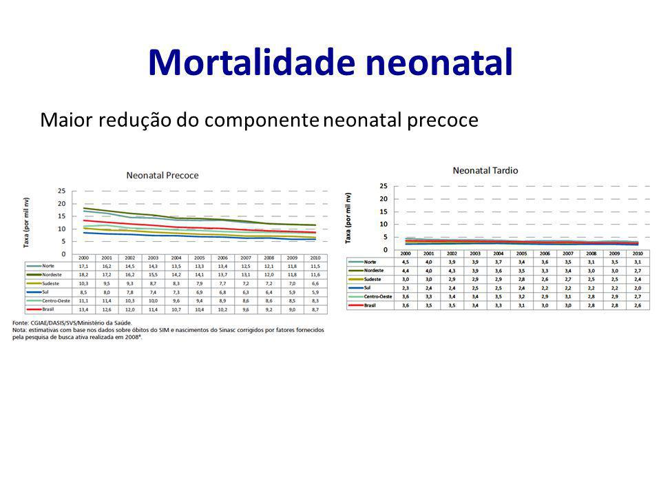 Mortalidade neonatal Maior redução do componente neonatal precoce