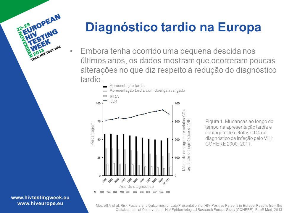 Diagnóstico tardio na Europa
