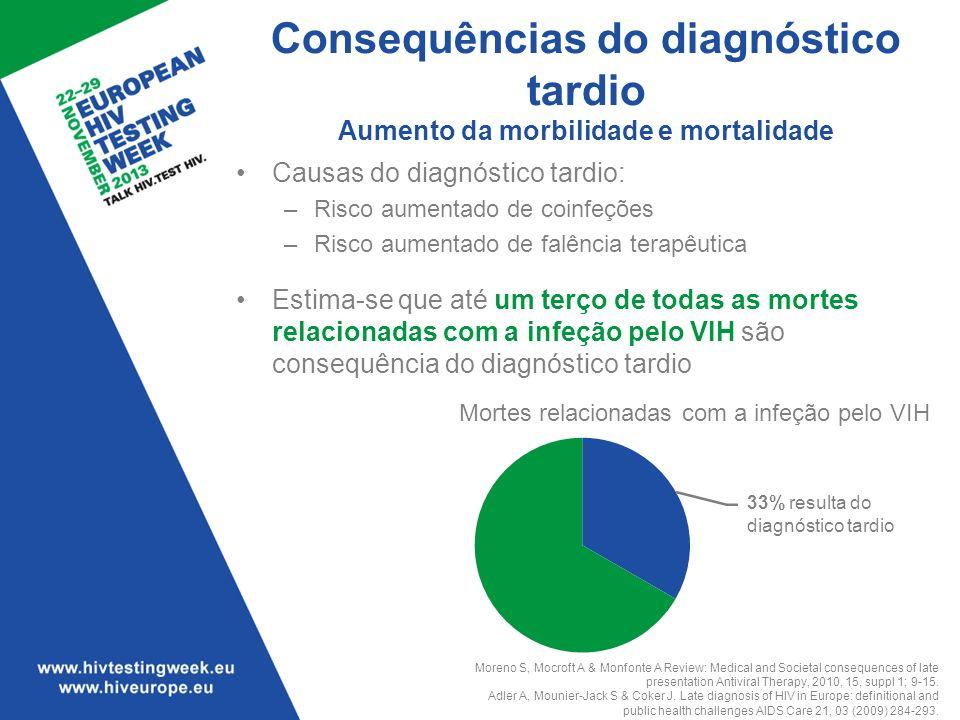 Consequências do diagnóstico tardio Aumento da morbilidade e mortalidade