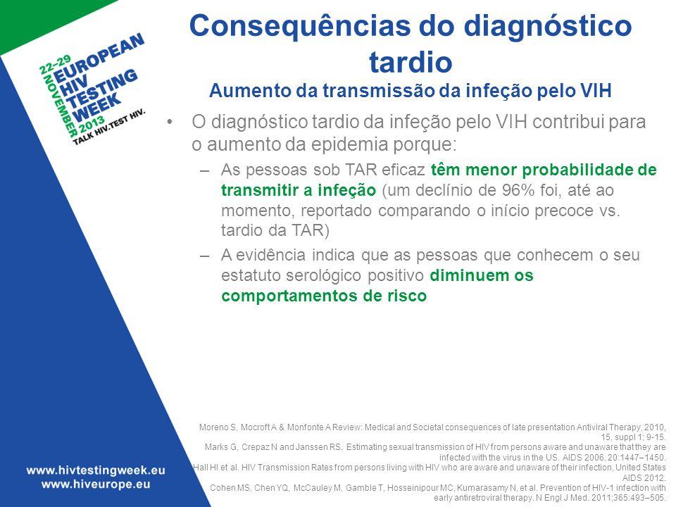 Consequências do diagnóstico tardio Aumento da transmissão da infeção pelo VIH