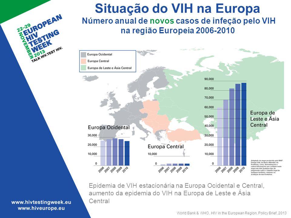 Situação do VIH na Europa Número anual de novos casos de infeção pelo VIH na região Europeia 2006-2010