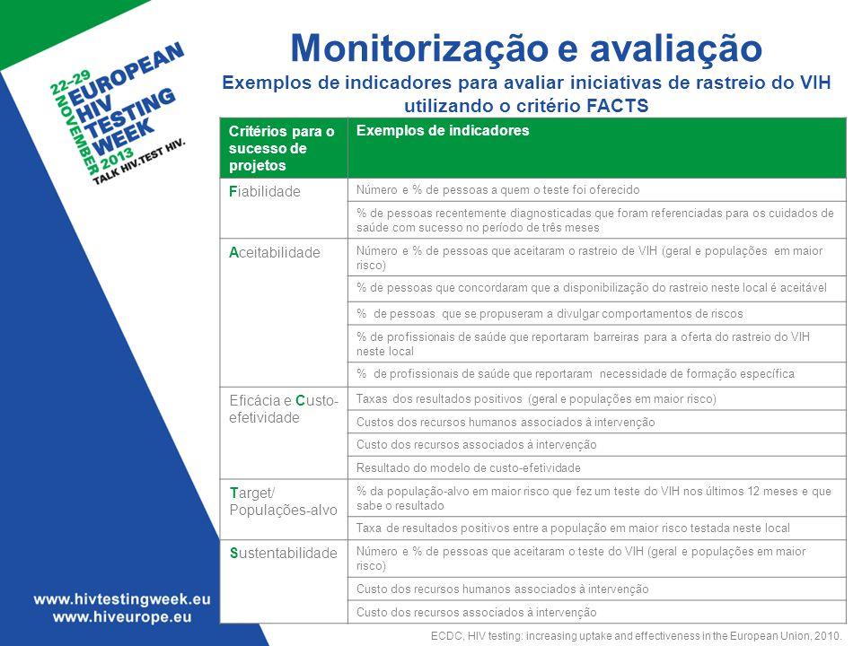 Monitorização e avaliação Exemplos de indicadores para avaliar iniciativas de rastreio do VIH utilizando o critério FACTS