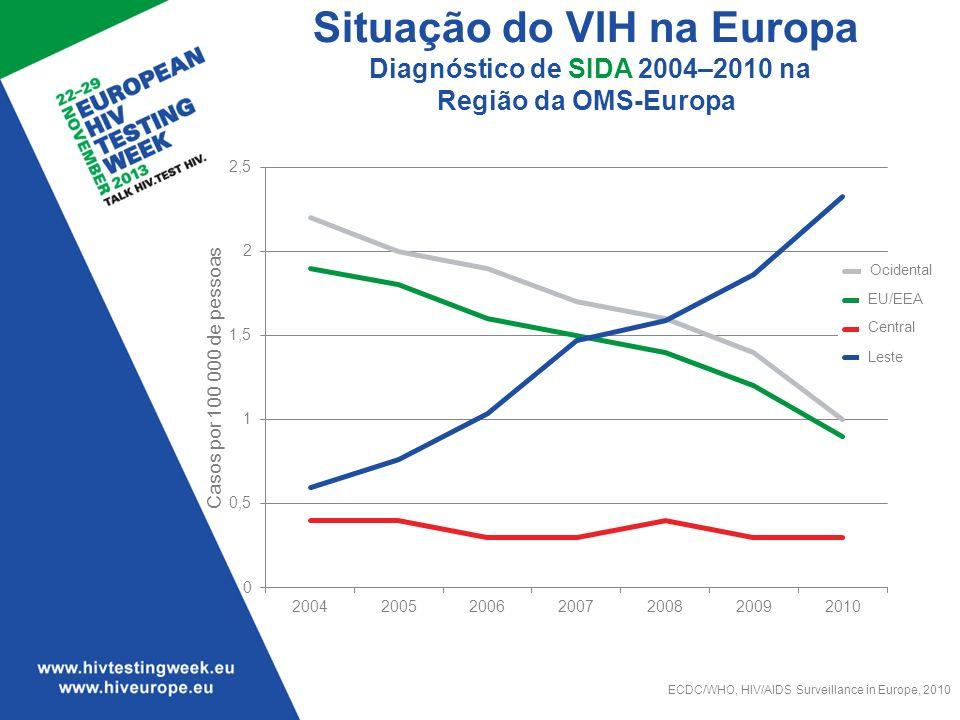 Situação do VIH na Europa Diagnóstico de SIDA 2004–2010 na Região da OMS-Europa