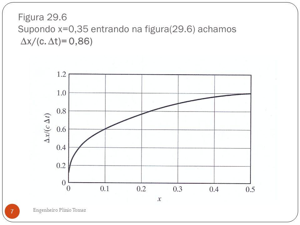 Figura 29. 6 Supondo x=0,35 entrando na figura(29. 6) achamos ∆x/(c