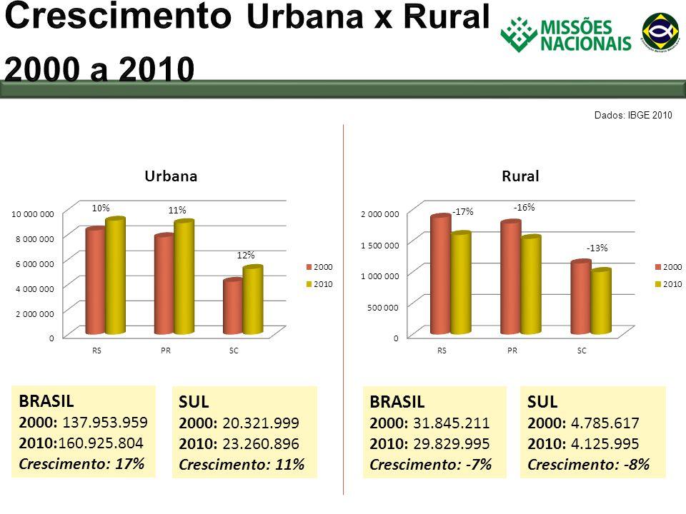 Crescimento Urbana x Rural