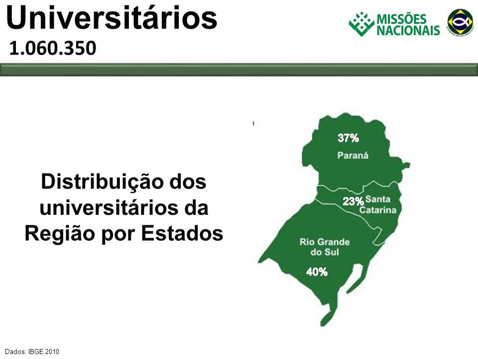 Distribuição dos universitários da Região por Estados