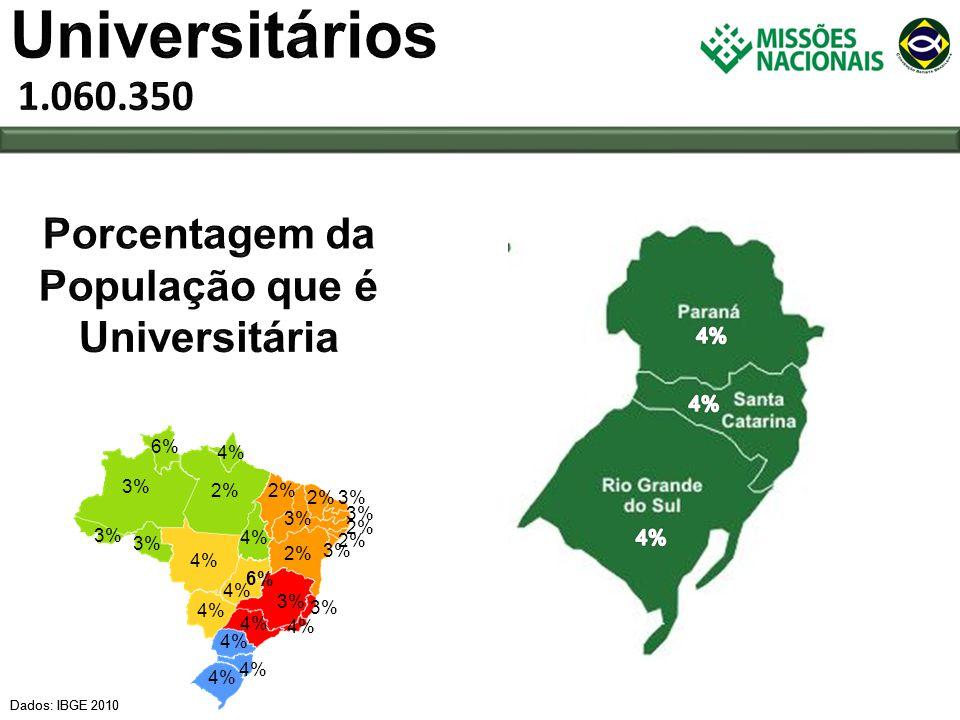Porcentagem da População que é Universitária