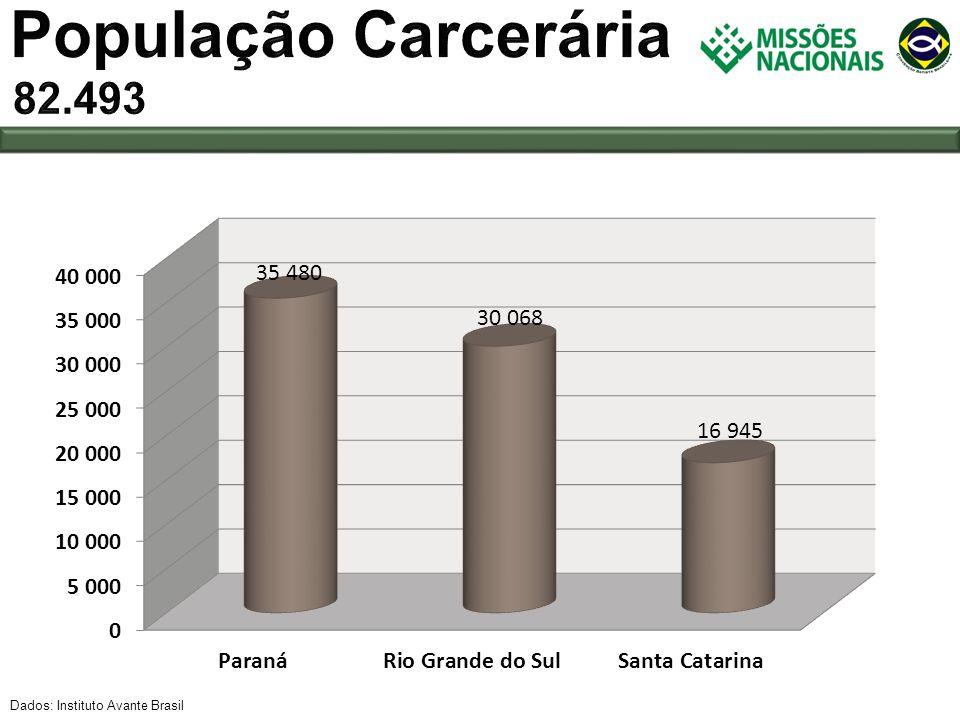 População Carcerária 82.493 Dados: Instituto Avante Brasil