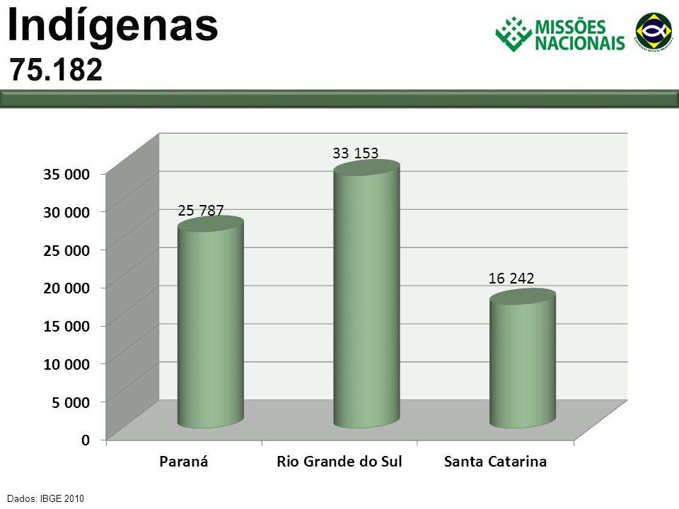 Indígenas 75.182 Dados: IBGE 2010