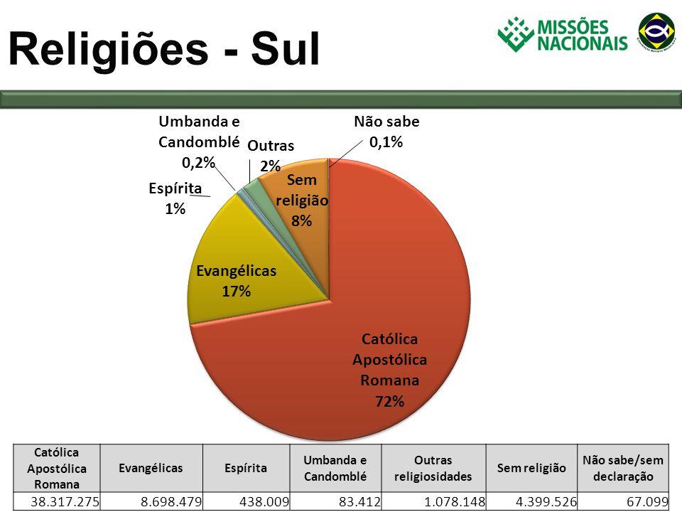Religiões - Sul Católica Apostólica Romana. Evangélicas. Espírita. Umbanda e Candomblé. Outras religiosidades.