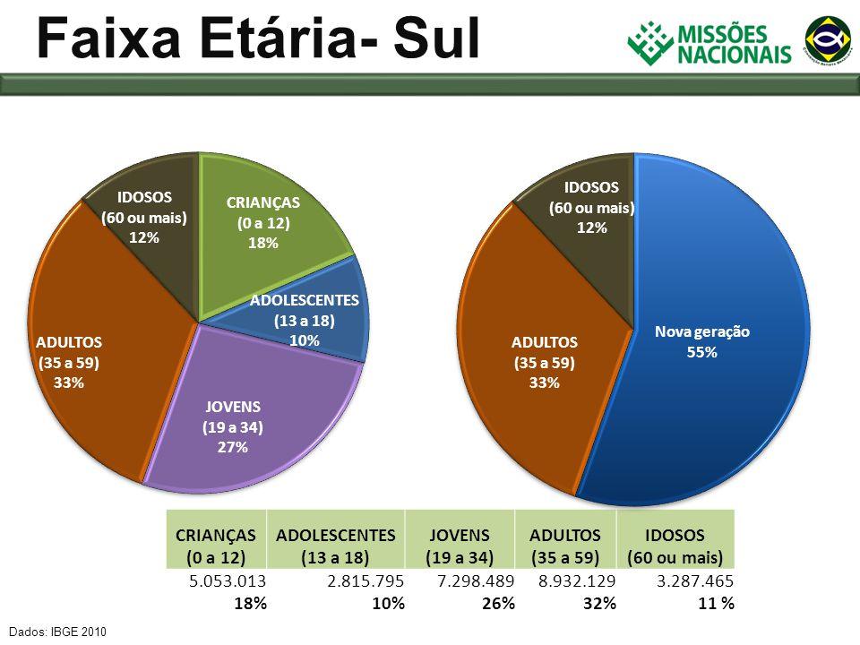 Faixa Etária- Sul CRIANÇAS (0 a 12) ADOLESCENTES (13 a 18)