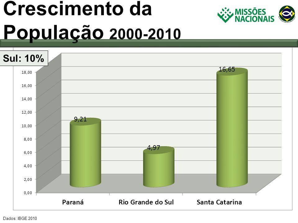 Crescimento da População 2000-2010 Sul: 10% Dados: IBGE 2010