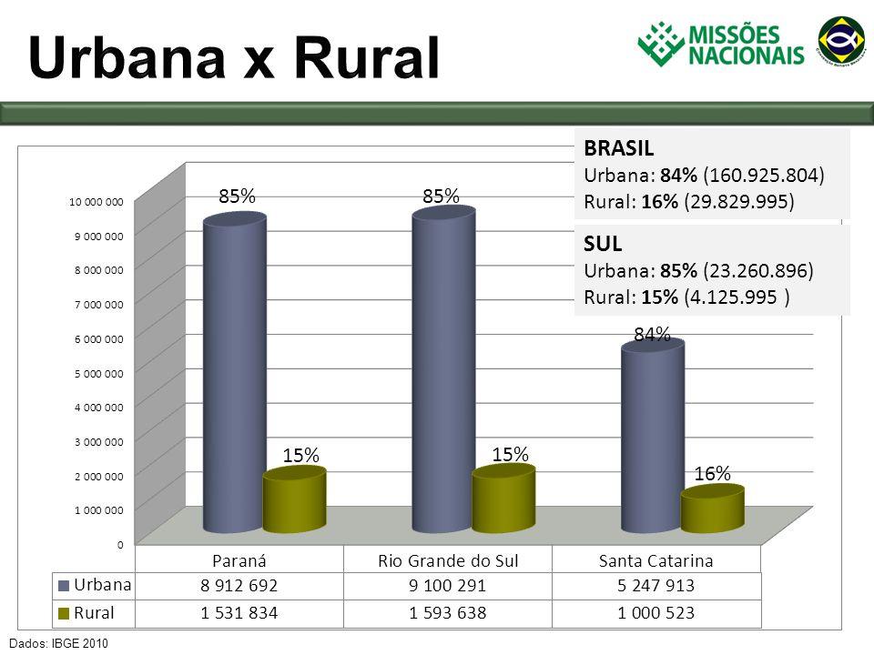 Urbana x Rural BRASIL SUL Urbana: 84% (160.925.804)