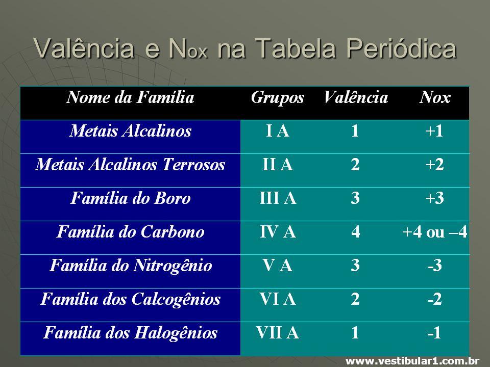 Valência e Nox na Tabela Periódica