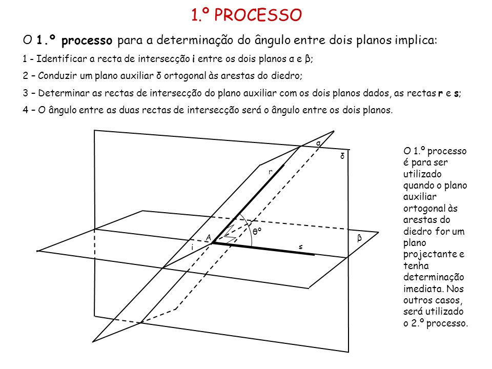 1.º PROCESSO O 1.º processo para a determinação do ângulo entre dois planos implica: