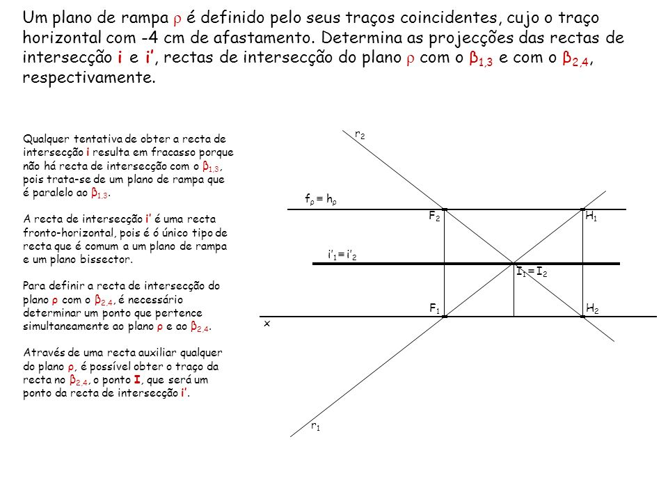Um plano de rampa ρ é definido pelo seus traços coincidentes, cujo o traço horizontal com -4 cm de afastamento. Determina as projecções das rectas de intersecção i e i', rectas de intersecção do plano ρ com o β1,3 e com o β2,4, respectivamente.