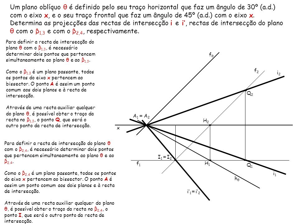Um plano oblíquo θ é definido pelo seu traço horizontal que faz um ângulo de 30º (a.d.) com o eixo x, e o seu traço frontal que faz um ângulo de 45º (a.d.) com o eixo x. Determina as projecções das rectas de intersecção i e i', rectas de intersecção do plano θ com o β1,3 e com o β2,4, respectivamente.