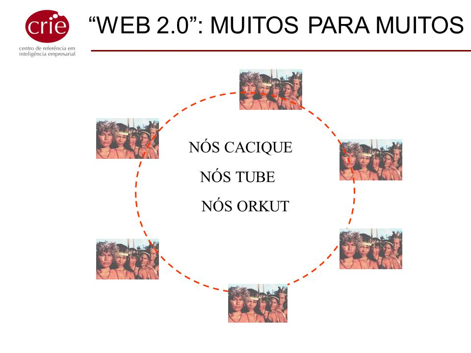 WEB 2.0 : MUITOS PARA MUITOS