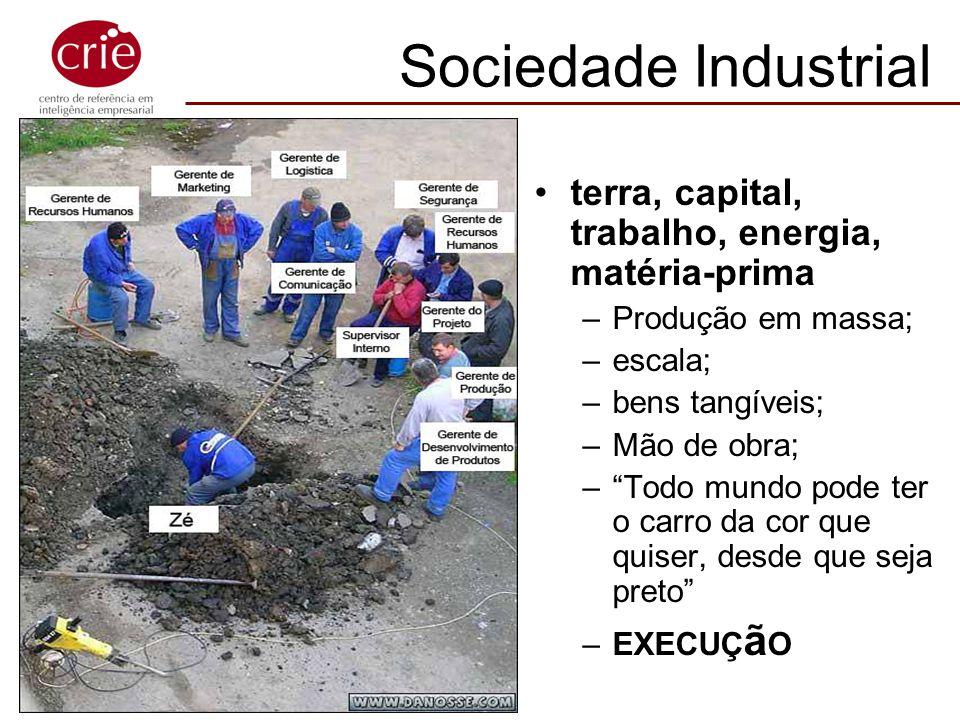 Sociedade Industrial terra, capital, trabalho, energia, matéria-prima