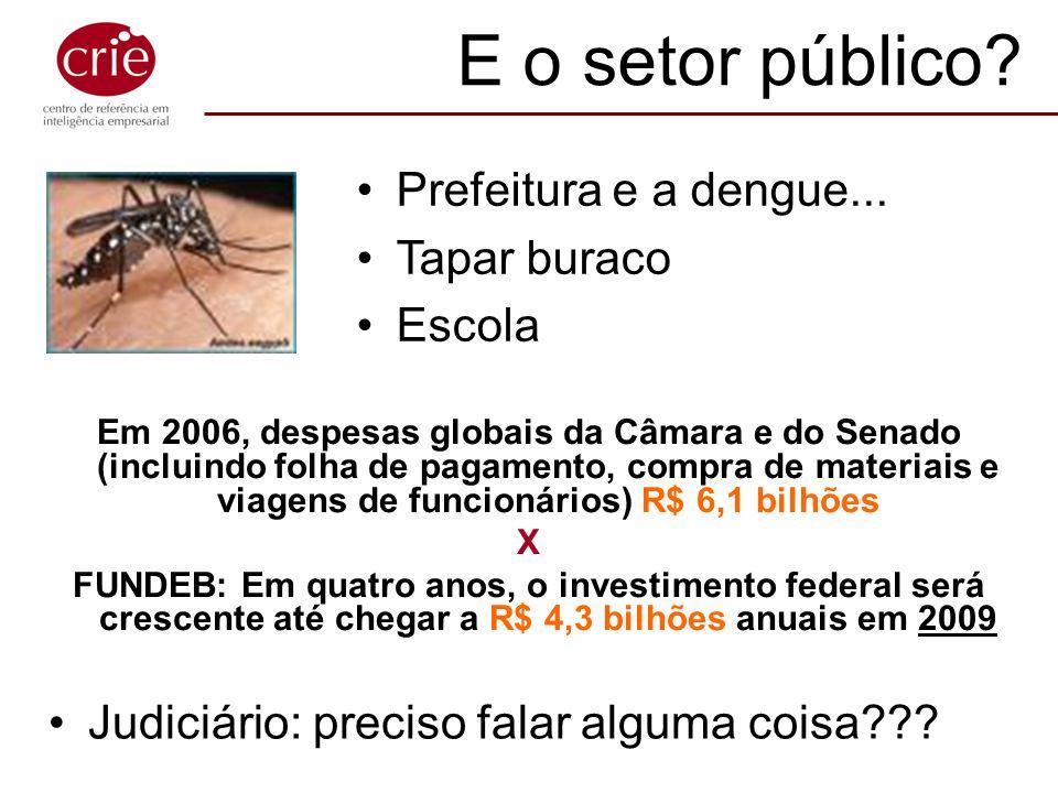 E o setor público Prefeitura e a dengue... Tapar buraco Escola