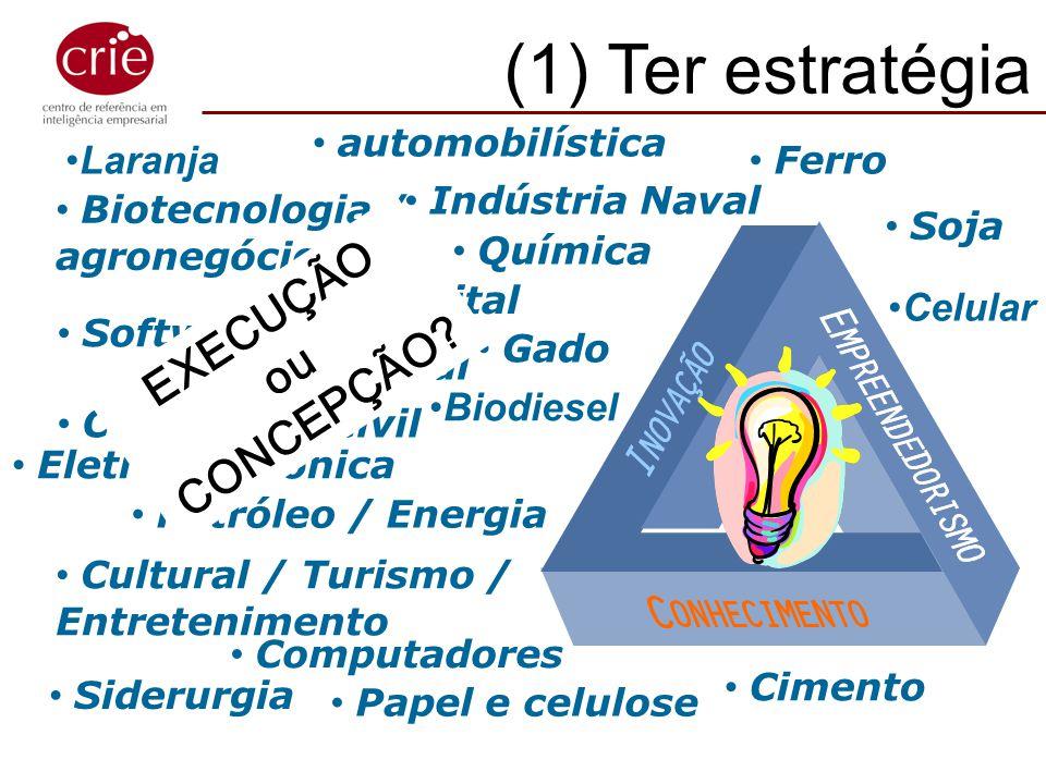 (1) Ter estratégia (1) Ter estratégia!!! EXECUÇÃO CONCEPÇÃO ou