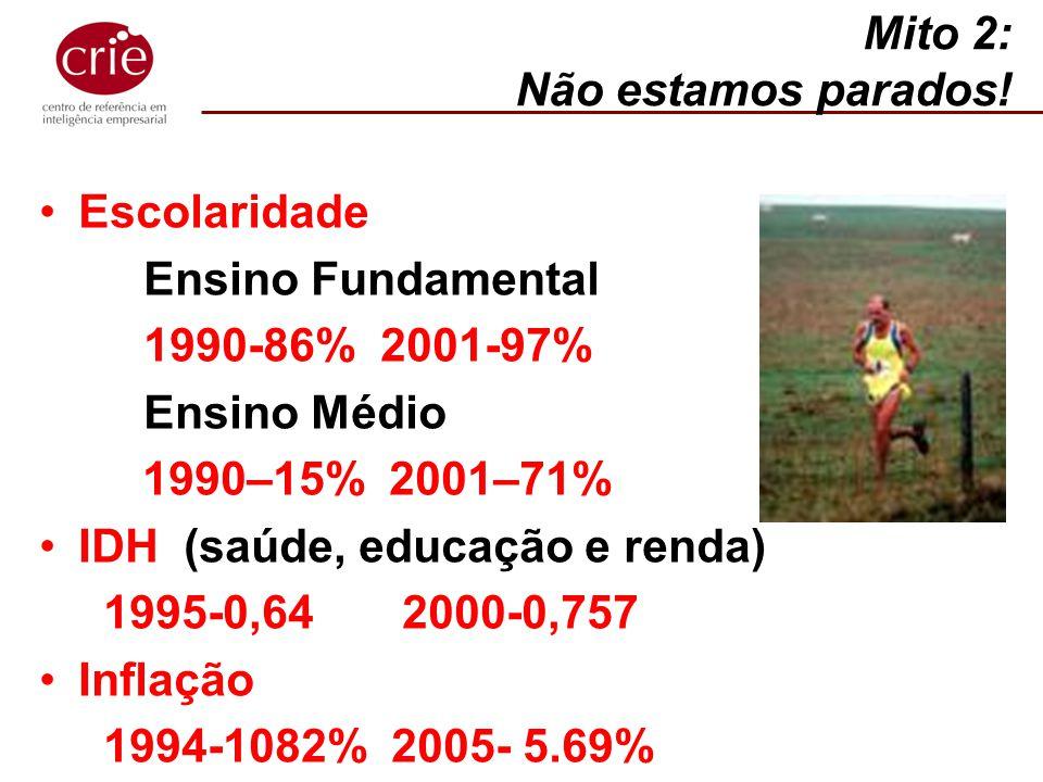 Mito 2: Não estamos parados! Escolaridade. Ensino Fundamental. 1990-86% 2001-97% Ensino Médio.