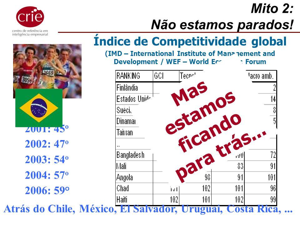 Índice de Competitividade global Mas estamos ficando para trás...