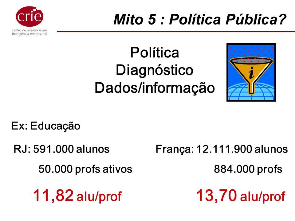 Política Diagnóstico Dados/informação