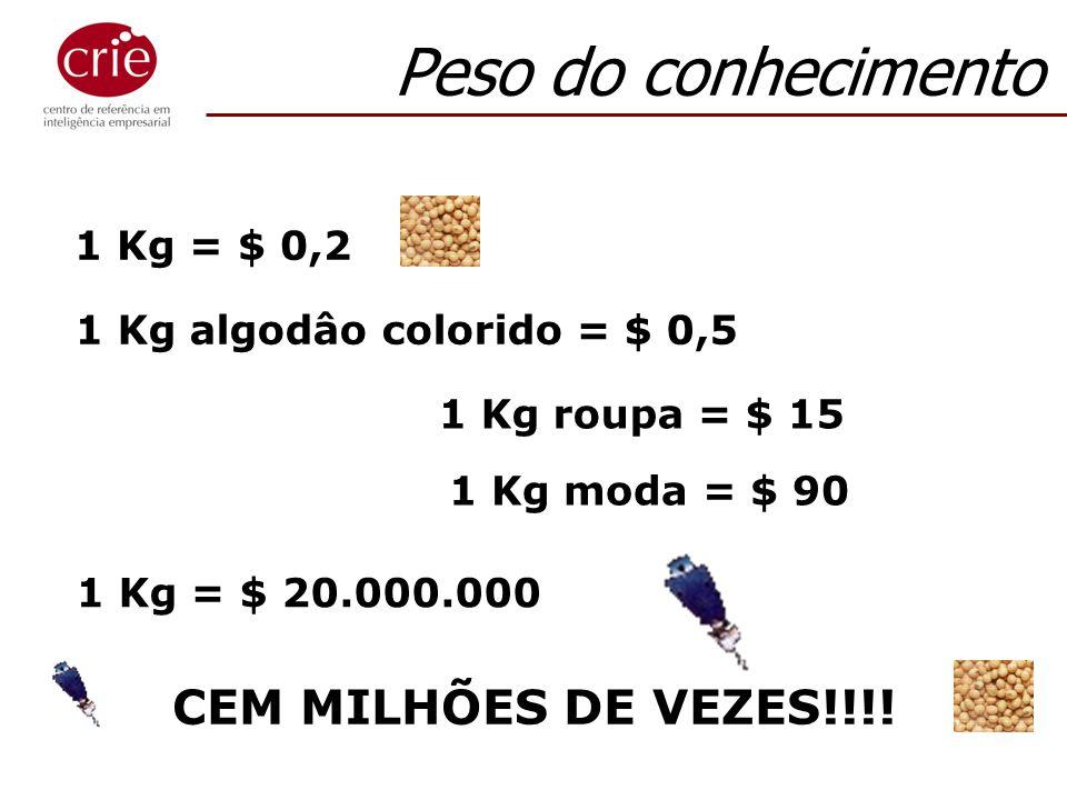Peso do conhecimento CEM MILHÕES DE VEZES!!!! 1 Kg = $ 0,2