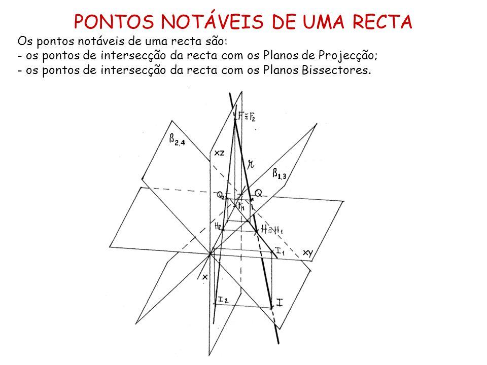 PONTOS NOTÁVEIS DE UMA RECTA
